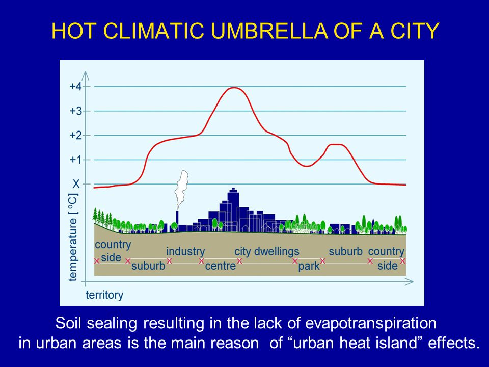 HOT CLIMATIC UMBRELLA OF A CITY Soil sealing resulting in the lack of evapotranspiration in urban areas is the main reason of urban heat island effects.