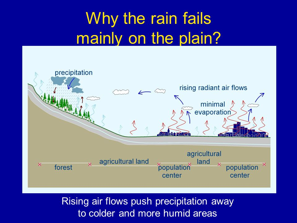 Why the rain fails mainly on the plain.