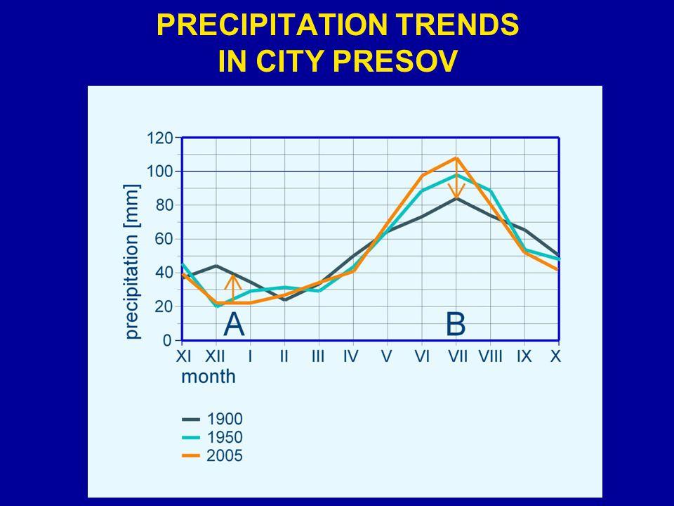 PRECIPITATION TRENDS IN CITY PRESOV