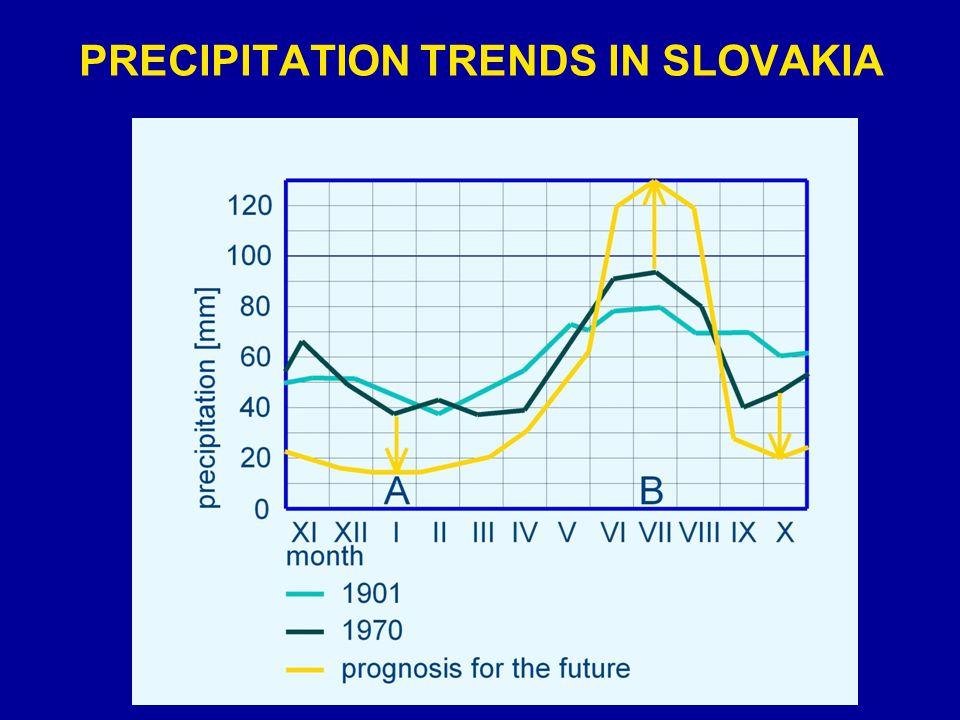 PRECIPITATION TRENDS IN SLOVAKIA