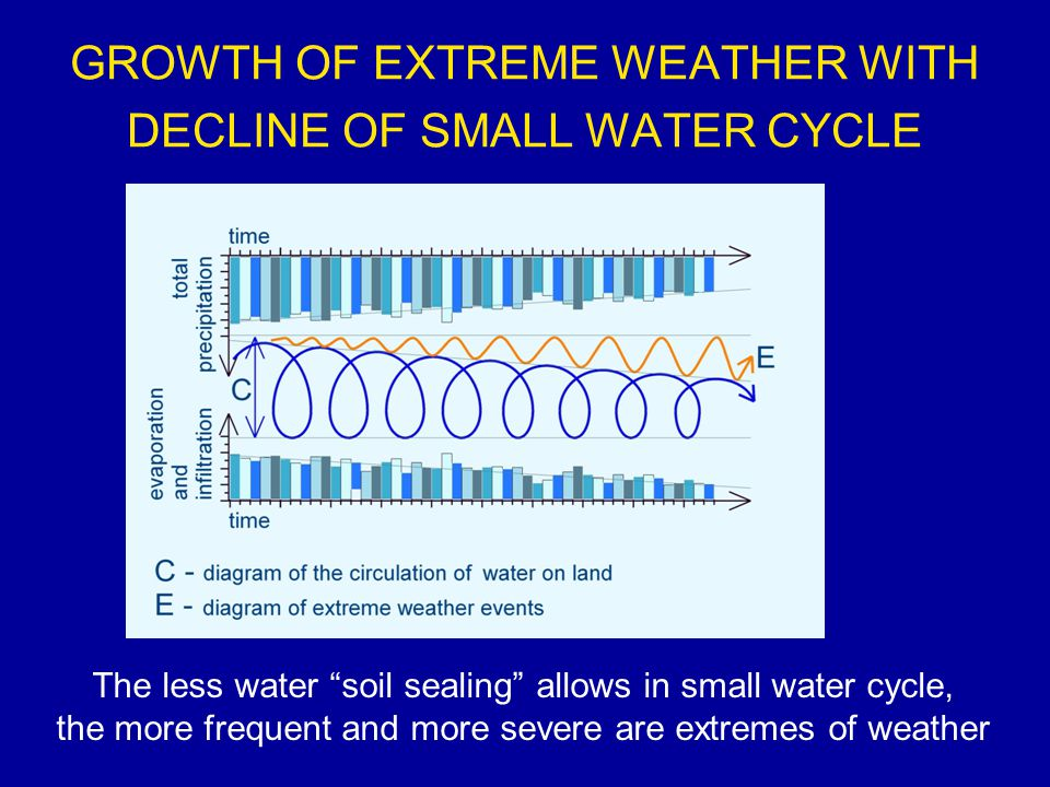 GROWTH OF EXTREME WEATHER WITH DECLINE OF SMALL WATER CYCLE The less water soil sealing allows in small water cycle, the more frequent and more severe are extremes of weather