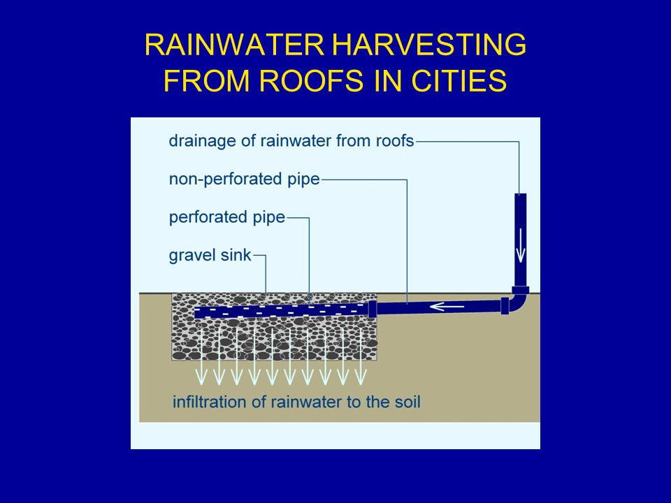RAINWATER HARVESTING FROM ROOFS IN CITIES