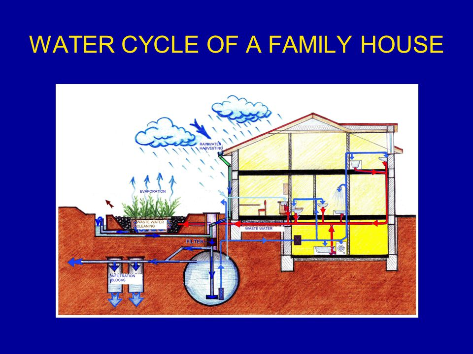 WATER CYCLE OF A FAMILY HOUSE