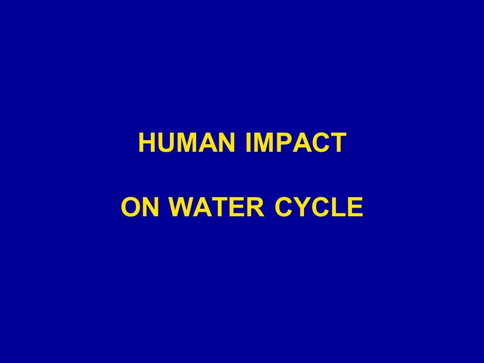 HUMAN IMPACT ON WATER CYCLE