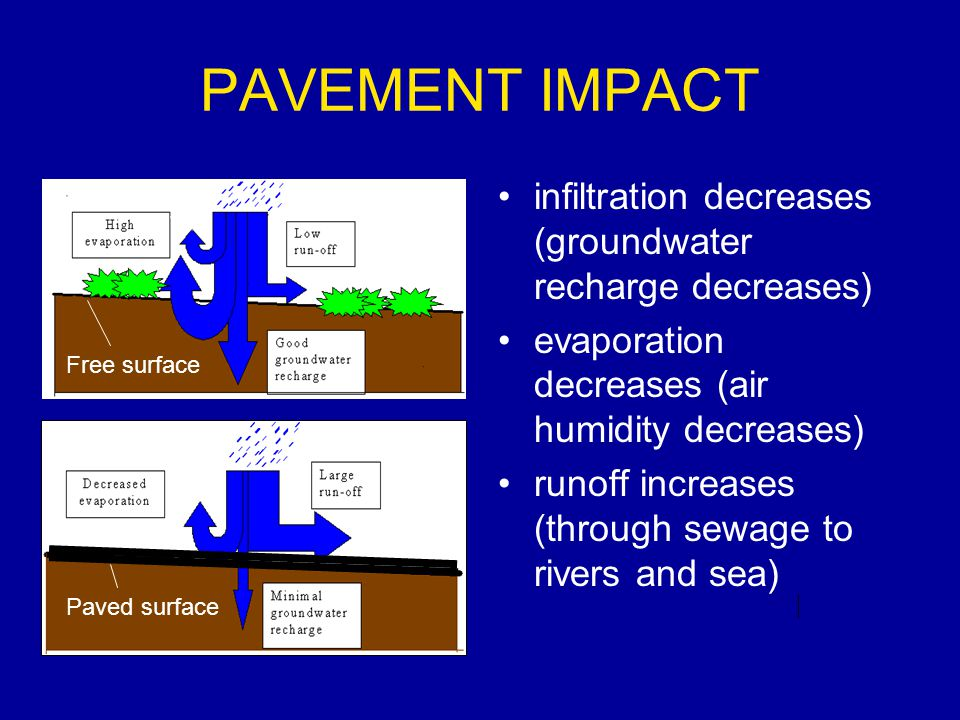 PAVEMENT IMPACT infiltration decreases (groundwater recharge decreases) evaporation decreases (air humidity decreases) runoff increases (through sewage to rivers and sea) Free surface Paved surface