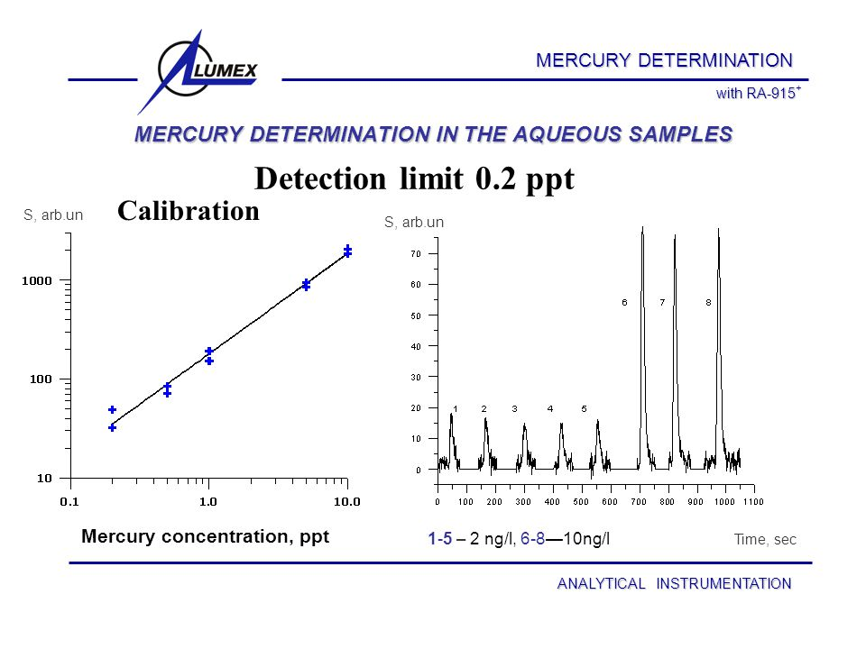 ANALYTICAL INSTRUMENTATION MERCURY DETERMINATION IN THE AQUEOUS SAMPLES MERCURY DETERMINATION Time, sec S, arb.un with RA-915 + 1-5 – 2 ng/l, 6-8—10ng