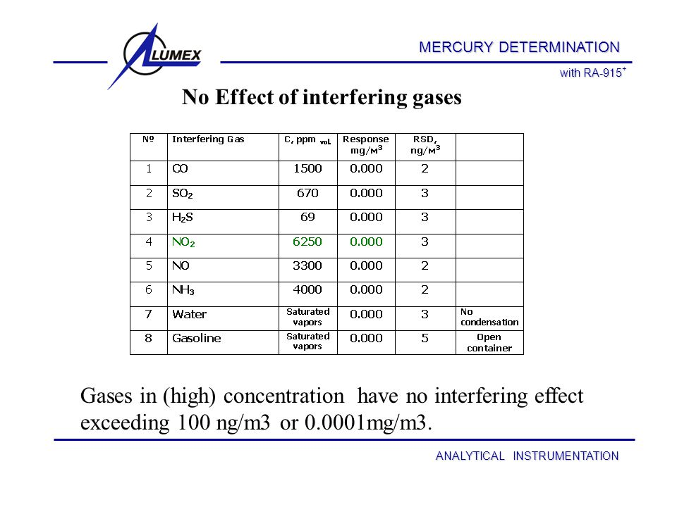 ANALYTICAL INSTRUMENTATION MERCURY DISTRIBUTION IN AIR MERCURY DETERMINATION Mercury distribution along the profile crossing the area of an unidentified ore mine and a smelter.