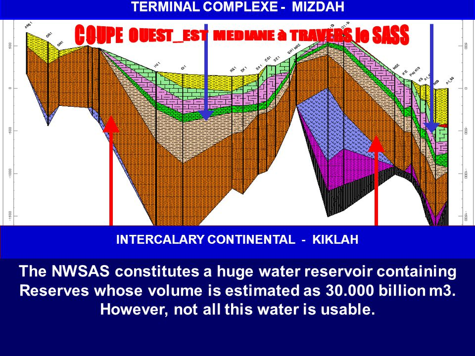 TERMINAL COMPLEXE - MIZDAH INTERCALARY CONTINENTAL - KIKLAH The NWSAS constitutes a huge water reservoir containing Reserves whose volume is estimated as 30.000 billion m3.