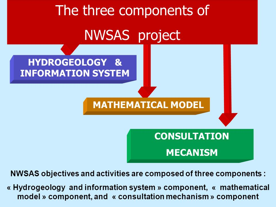 The three components of NWSAS project HYDROGEOLOGY & INFORMATION SYSTEM MATHEMATICAL MODEL CONSULTATION MECANISM NWSAS objectives and activities are composed of three components : « Hydrogeology and information system » component, « mathematical model » component, and « consultation mechanism » component