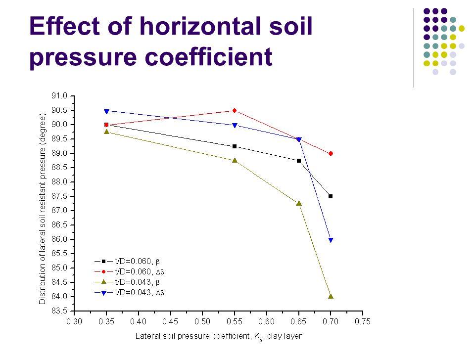 Effect of horizontal soil pressure coefficient