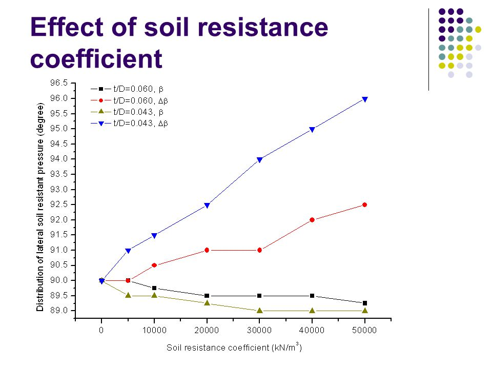 Effect of soil resistance coefficient