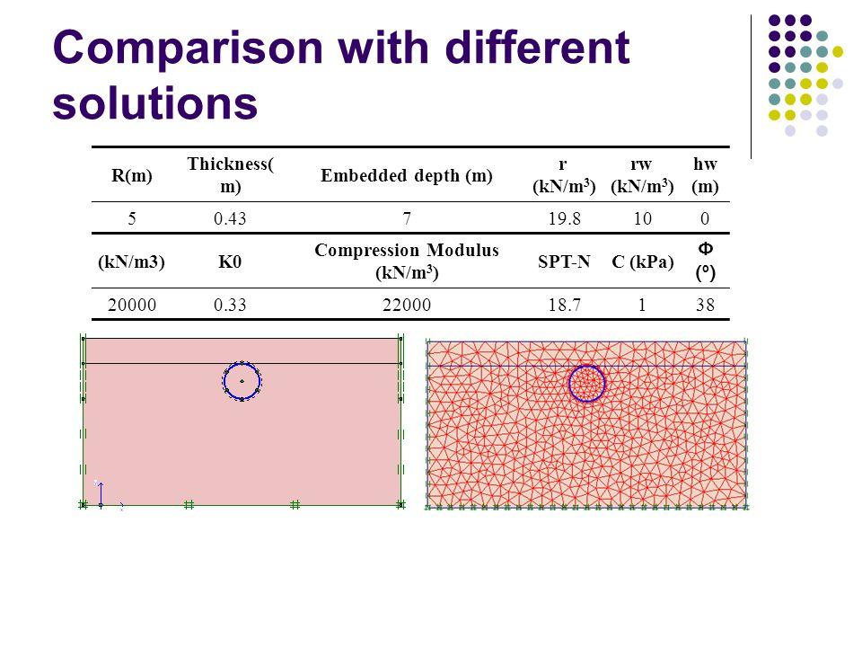 Comparison with different solutions R(m) Thickness( m) Embedded depth (m) r (kN/m 3 ) rw (kN/m 3 ) hw (m) 50.43719.8100 (kN/m3)K0 Compression Modulus (kN/m 3 ) SPT-NC (kPa) Φ(º)Φ(º) 200000.332200018.7138