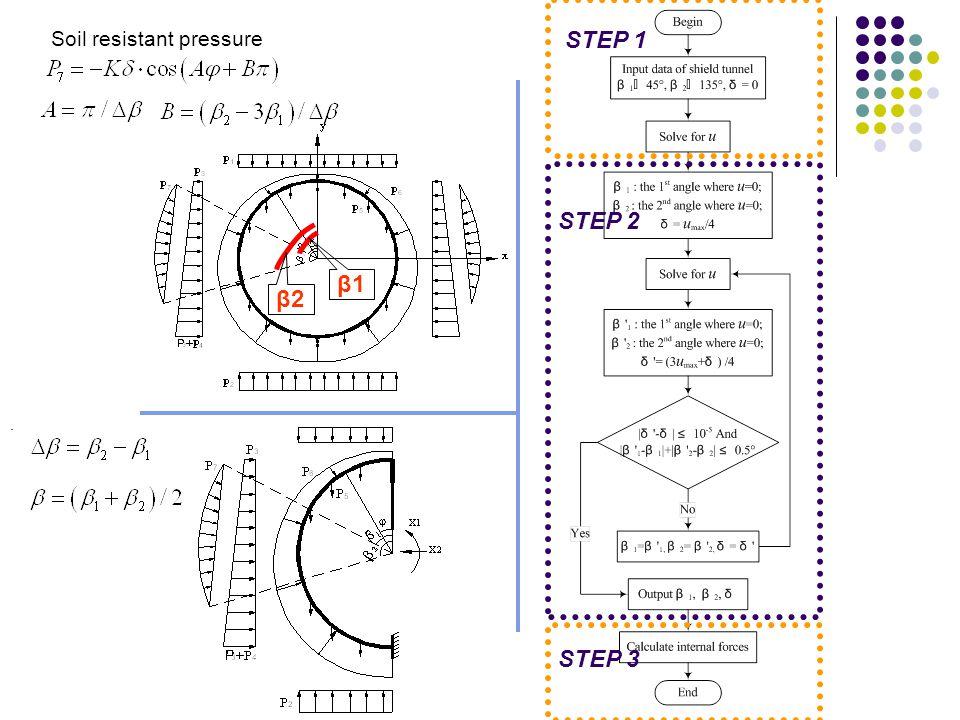 Soil resistant pressure. STEP 1 STEP 2 STEP 3 β1β1 β2β2