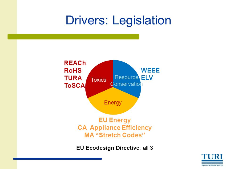 """Drivers: Legislation REACh RoHS TURA ToSCA EU Energy CA Appliance Efficiency MA """"Stretch Codes"""" Energy Toxics Resource Conservation WEEE ELV EU Ecodes"""
