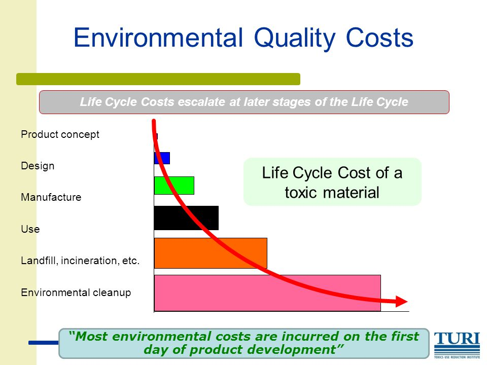 Environmental Quality Costs Product concept Landfill, incineration, etc.