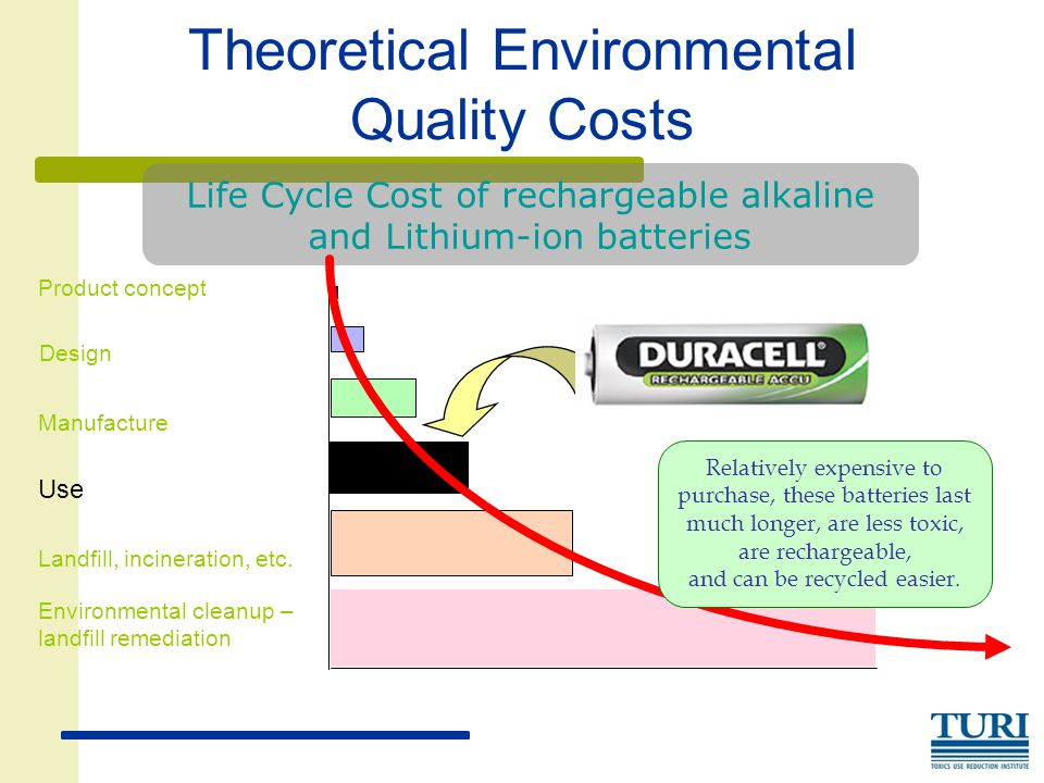 Theoretical Environmental Quality Costs Product concept Landfill, incineration, etc.
