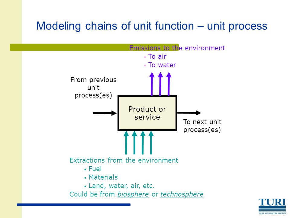 Modeling chains of unit function – unit process Extractions from the environment Fuel Materials Land, water, air, etc. Could be from biosphere or tech
