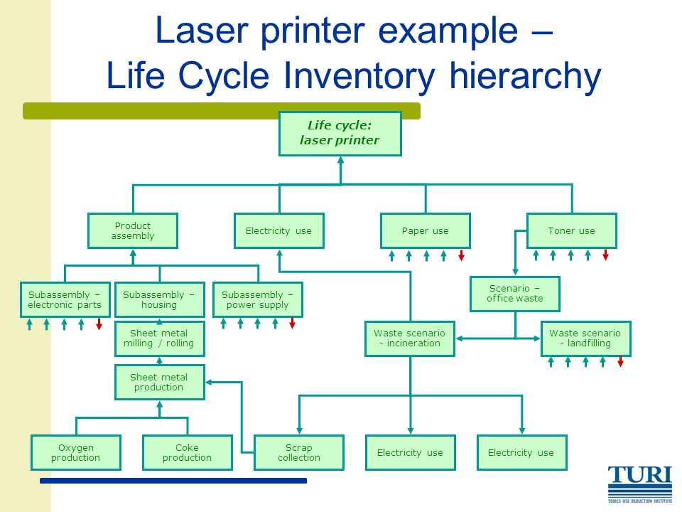 Laser printer example – Life Cycle Inventory hierarchy Life cycle: laser printer Product assembly Electricity use Subassembly – housing Scenario – office waste Waste scenario - incineration Electricity use Sheet metal milling / rolling Sheet metal production Paper useToner use Waste scenario - landfilling Subassembly – power supply Subassembly – electronic parts Oxygen production Coke production Scrap collection Circuit board
