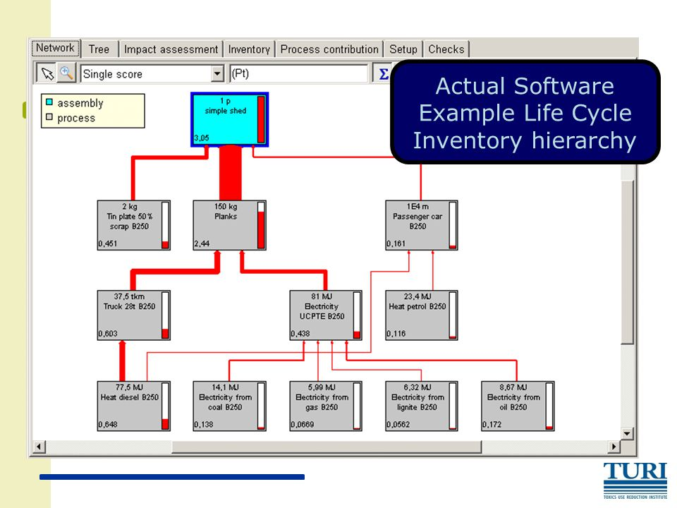 Actual Software Example Life Cycle Inventory hierarchy
