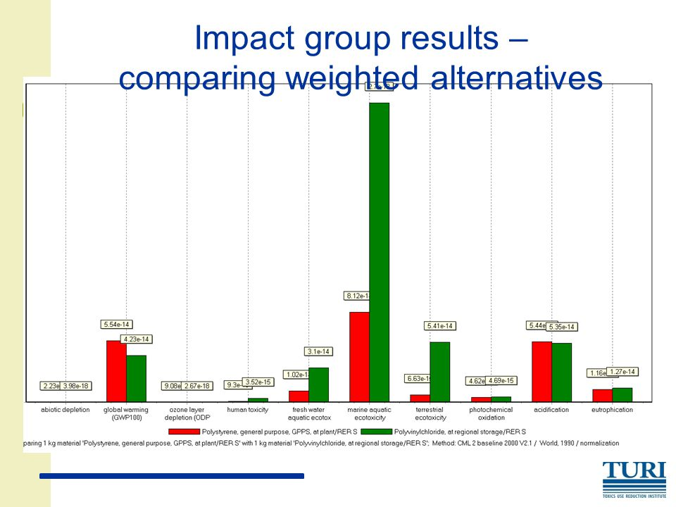 Impact group results – comparing weighted alternatives