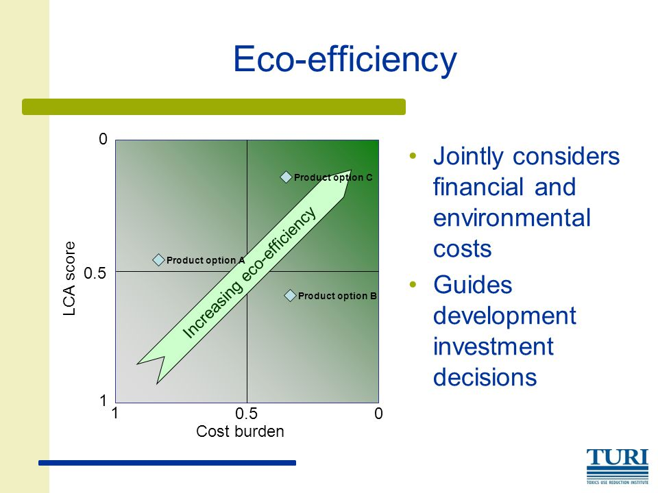 Eco-efficiency Jointly considers financial and environmental costs Guides development investment decisions Cost burden LCA score Increasing eco-efficiency Product option A Product option B Product option C