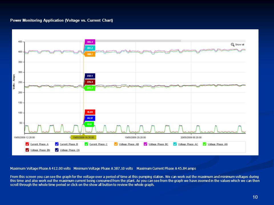 10 Power Monitoring Application (Voltage vs.