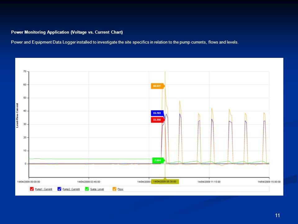 11 Power Monitoring Application (Voltage vs.