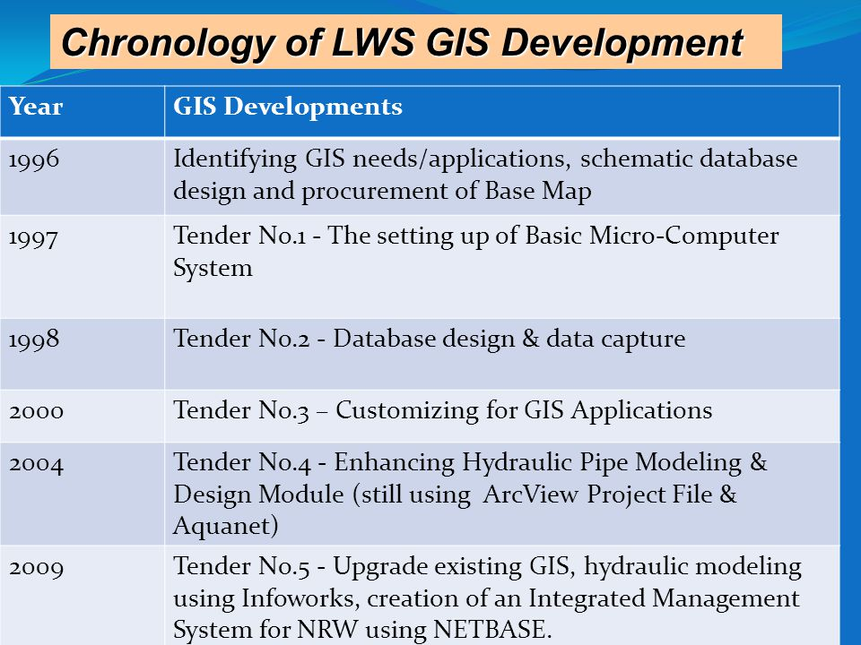 4/17/2015 Chronology of LWS GIS Development YearGIS Developments 1996Identifying GIS needs/applications, schematic database design and procurement of Base Map 1997Tender No.1 - The setting up of Basic Micro-Computer System 1998Tender No.2 - Database design & data capture 2000Tender No.3 – Customizing for GIS Applications 2004Tender No.4 - Enhancing Hydraulic Pipe Modeling & Design Module (still using ArcView Project File & Aquanet) 2009Tender No.5 - Upgrade existing GIS, hydraulic modeling using Infoworks, creation of an Integrated Management System for NRW using NETBASE.