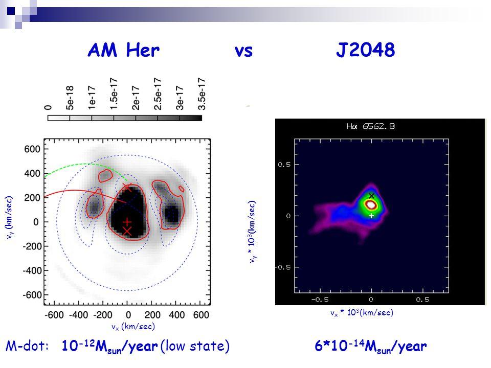 AM Her vs J2048 v x (km/sec) v y (km/sec) v x * 10 3 (km/sec) v y * 10 3 (km/sec) M-dot: 10 -12 M sun /year (low state) 6*10 -14 M sun /year