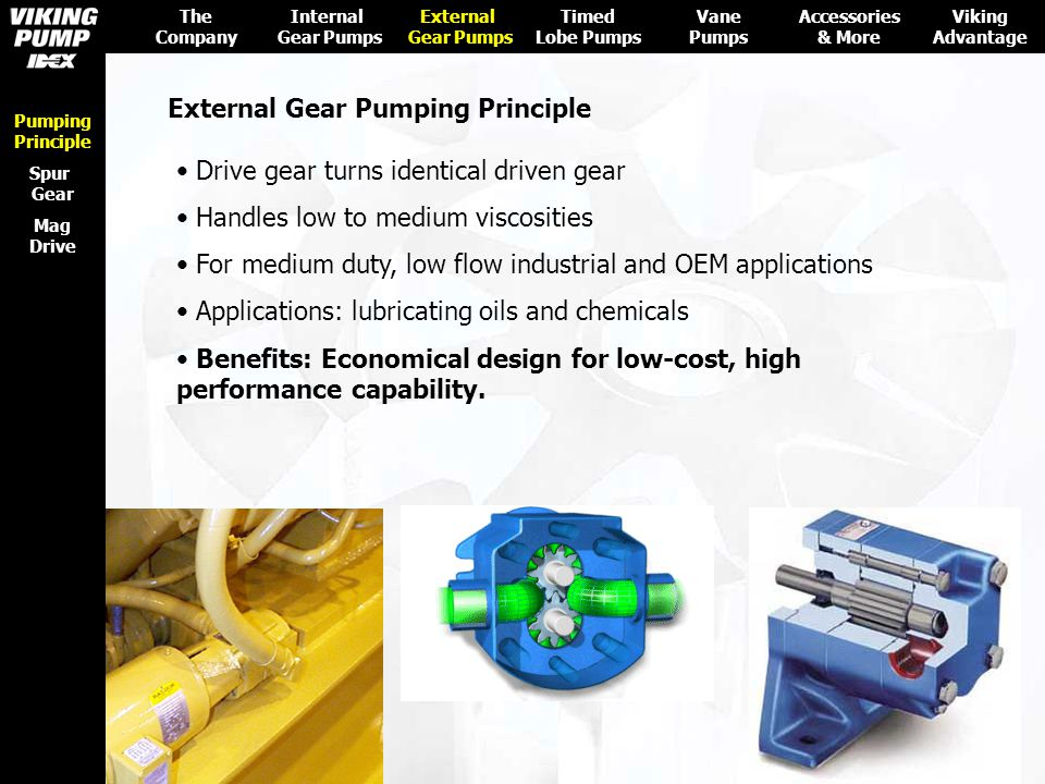 External Gear Pumping Principle Drive gear turns identical driven gear Handles low to medium viscosities For medium duty, low flow industrial and OEM
