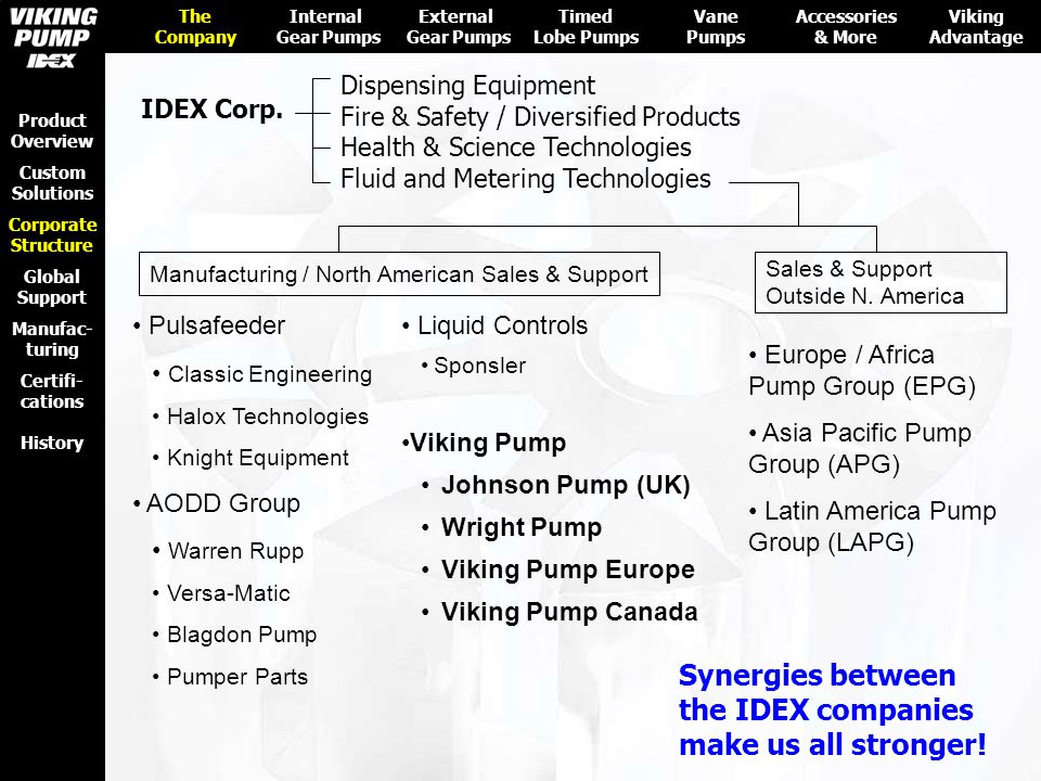 Viking Pump Users Local Authorized Viking Pump Stocking Distributor (more than 280 Distributors Worldwide) Region Manager (employee of Viking Pump or of IDEX EPG, APG or LAPG) Viking Pump Application Engineers, Design Engineers, Customer Service and Manufacturing Personnel Worldwide Global Support Network for Viking Pump Users Products, Services Tech Support The Company Internal Gear Pumps External Gear Pumps Timed Lobe Pumps Accessories & More Viking Advantage Product Overview Custom Solutions Corporate Structure Global Support Certifi- cations History Manufac- turing Tech Support Training Products, Services Vane Pumps