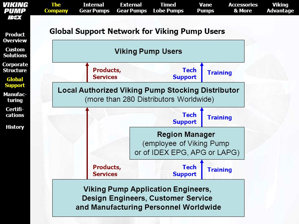 Viking Pump Users Local Authorized Viking Pump Stocking Distributor (more than 280 Distributors Worldwide) Region Manager (employee of Viking Pump or