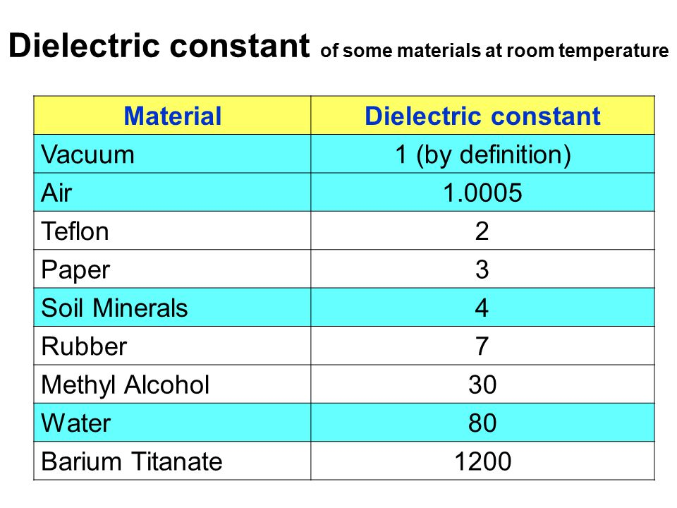 Dielectric constant of some materials at room temperature MaterialDielectric constant Vacuum1 (by definition) Air1.0005 Teflon2 Paper3 Soil Minerals4 Rubber7 Methyl Alcohol30 Water80 Barium Titanate1200