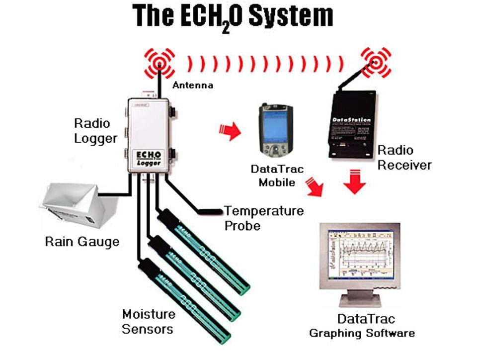 The ECH 2 O System