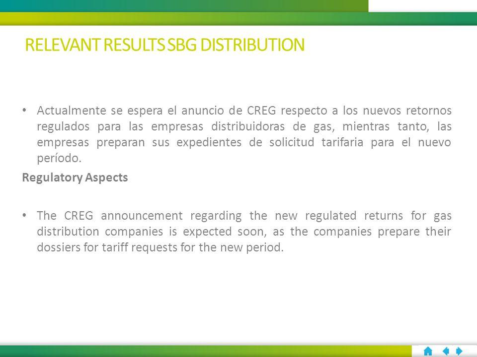 Actualmente se espera el anuncio de CREG respecto a los nuevos retornos regulados para las empresas distribuidoras de gas, mientras tanto, las empresas preparan sus expedientes de solicitud tarifaria para el nuevo período.