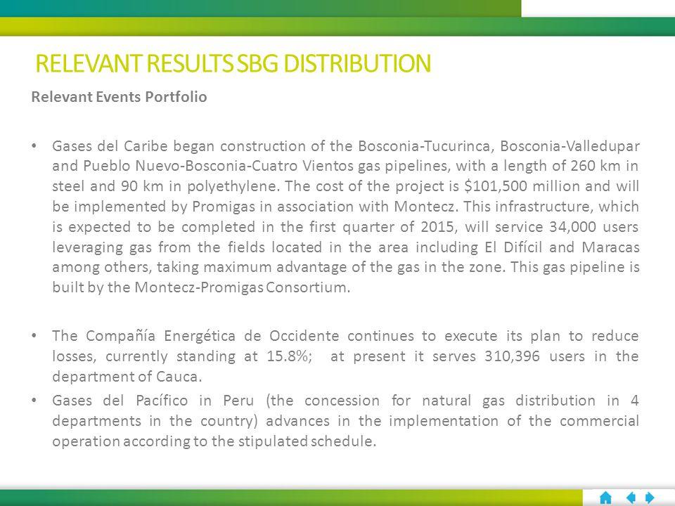Relevant Events Portfolio Gases del Caribe began construction of the Bosconia-Tucurinca, Bosconia-Valledupar and Pueblo Nuevo-Bosconia-Cuatro Vientos gas pipelines, with a length of 260 km in steel and 90 km in polyethylene.