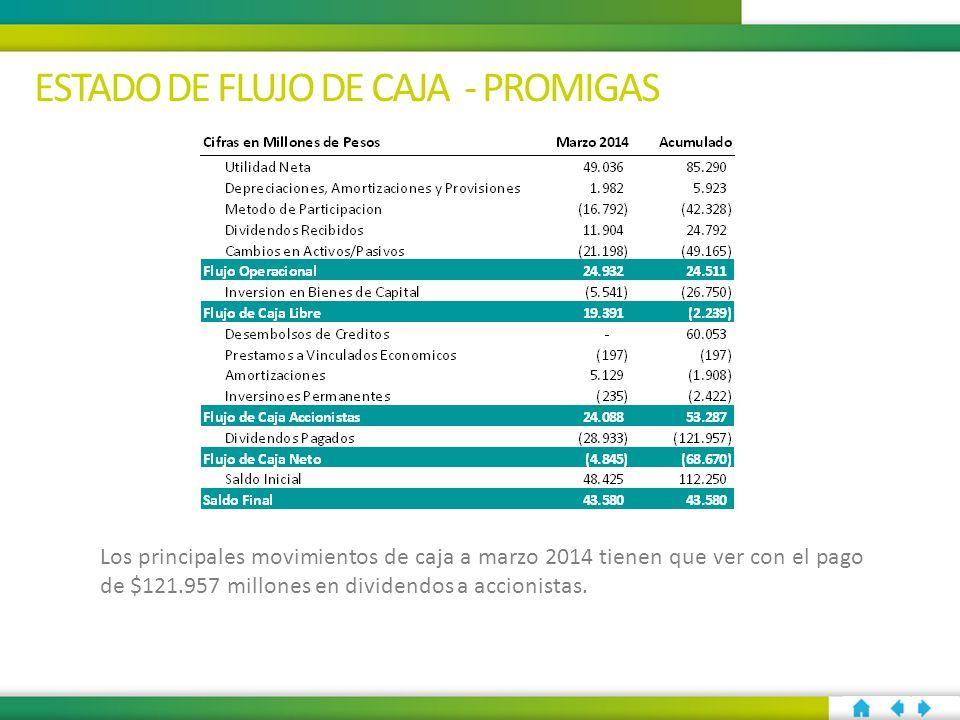 ESTADO DE FLUJO DE CAJA - PROMIGAS Los principales movimientos de caja a marzo 2014 tienen que ver con el pago de $121.957 millones en dividendos a accionistas.