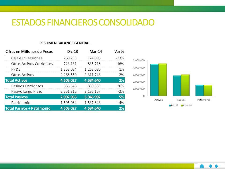 ESTADOS FINANCIEROS CONSOLIDADO