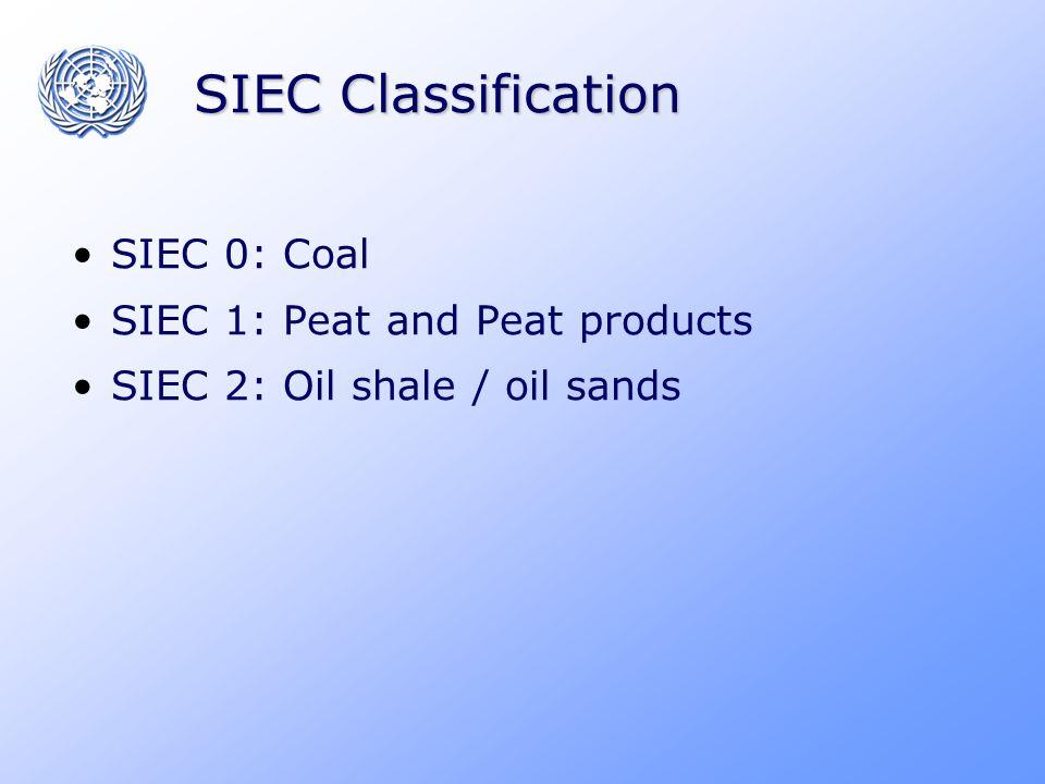 Examples of Net Calorific Values (GJ/Metric ton) Anthracite26.7 Coking coal 28.2 Other bituminous coal25.8 Sub-bituminous coal18.9 Lignite 11.9 Peat 9.76…