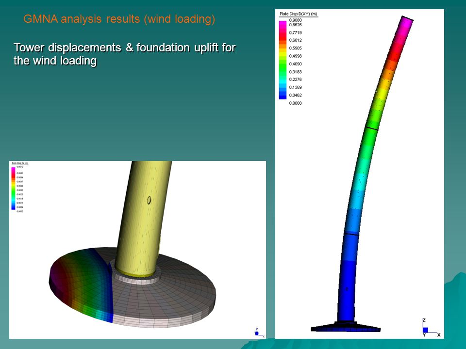 GMNA analysis results (wind loading) Tower displacements & foundation uplift for the wind loading