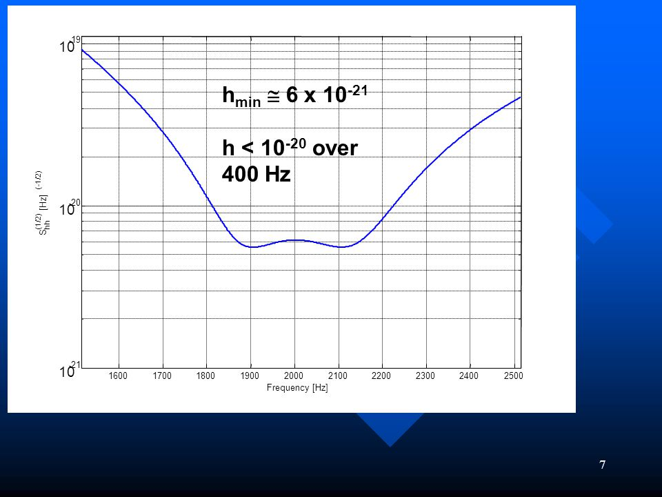 7 1600170018001900200021002200230024002500 10 - 21 10 - 20 10 - 19 Frequency [Hz] S hh (1/2) [Hz] (-1/2) h min  6 x 10 -21 h < 10 -20 over 400 Hz