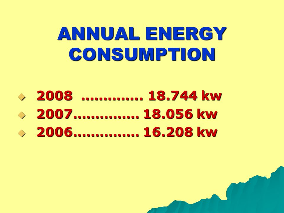 ANNUAL ENERGY CONSUMPTION  2008 ………….. 18.744 kw  2007…………… 18.056 kw  2006…………… 16.208 kw