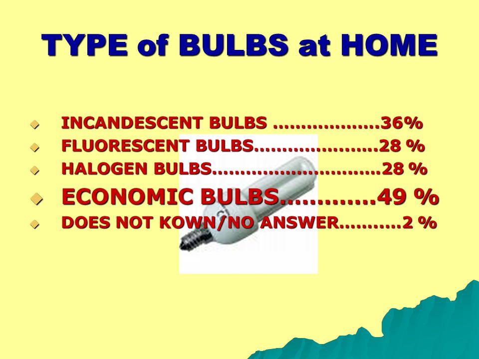 TYPE of BULBS at HOME  INCANDESCENT BULBS ……………….36%  FLUORESCENT BULBS……………..…..28 %  HALOGEN BULBS……………………..….28 %  ECONOMIC BULBS………….49 %  DO