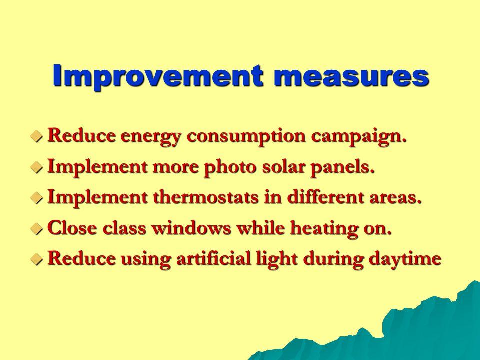 Improvement measures  Reduce energy consumption campaign.