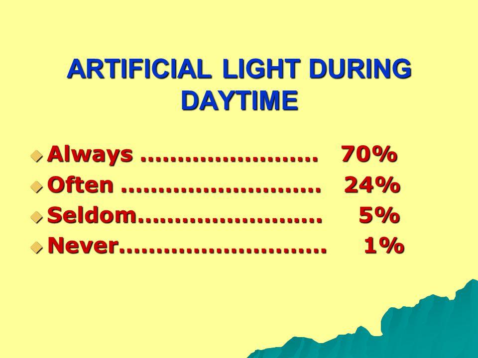 ARTIFICIAL LIGHT DURING DAYTIME  Always …………………… 70%  Often ……………………… 24%  Seldom……………………. 5%  Never………………………. 1%