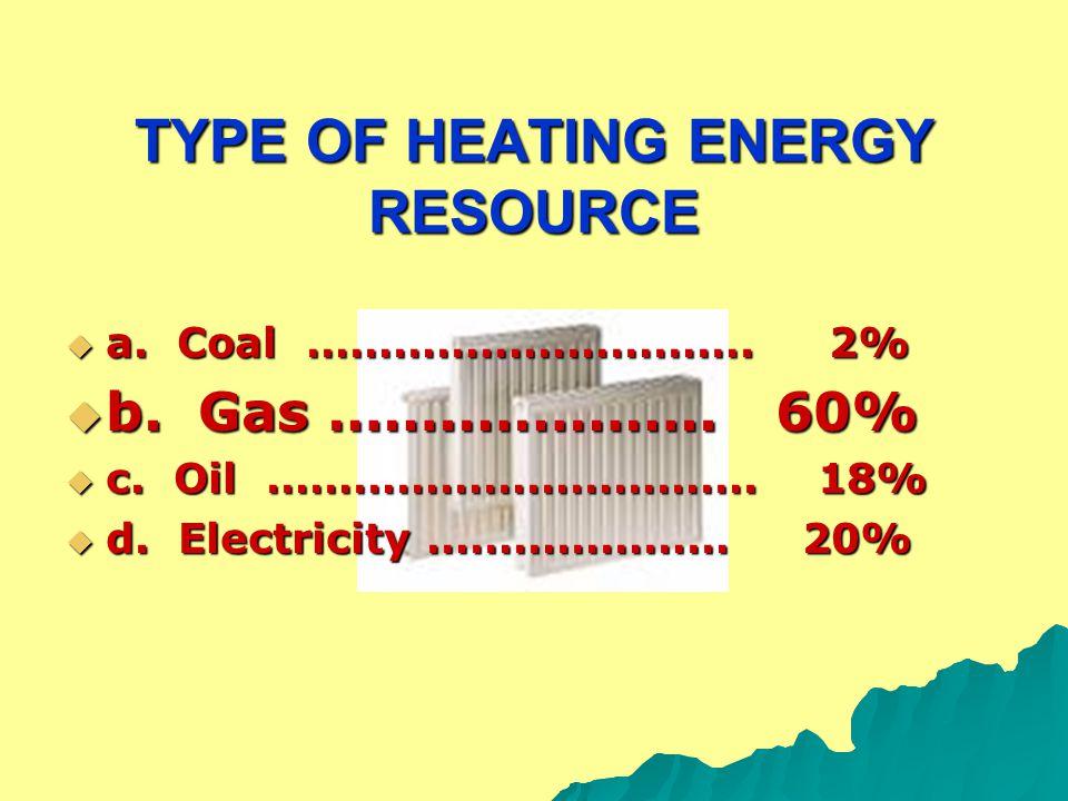 TYPE OF HEATING ENERGY RESOURCE  a. Coal ………………………….