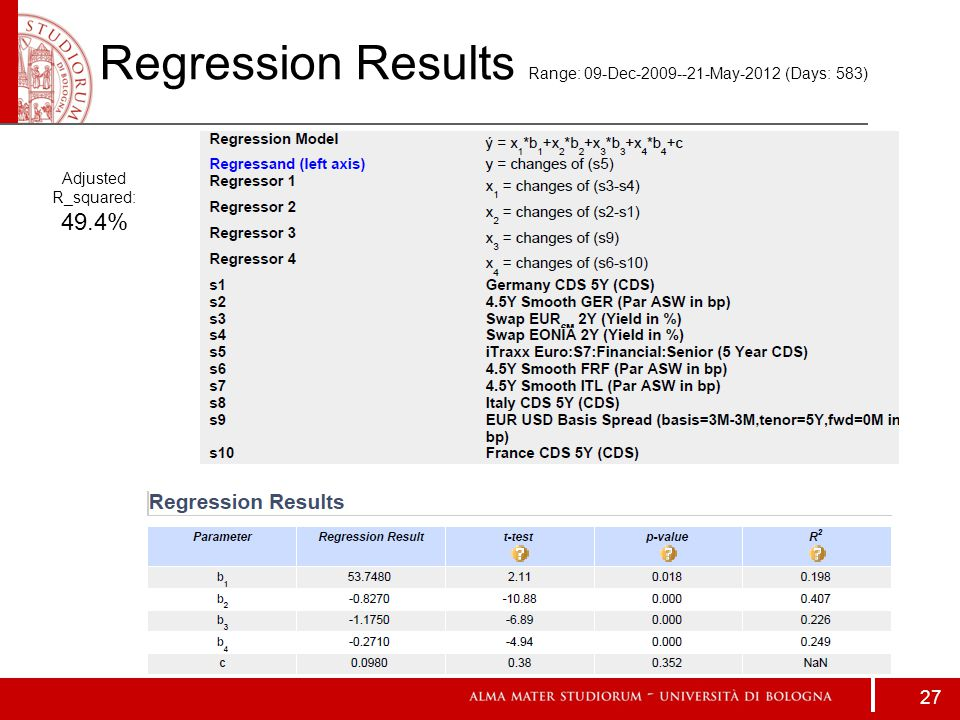 Regression Results Range: 09-Dec-2009--21-May-2012 (Days: 583) Adjusted R_squared: 49.4% 27