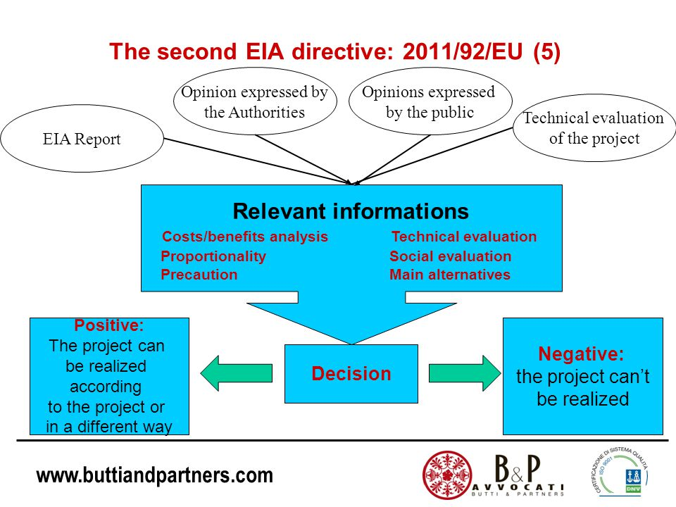 www.buttiandpartners.com Relevant informations The second EIA directive: 2011/92/EU (5) EIA Report Opinion expressed by the Authorities Opinions expressed by the public Technical evaluation of the project Technical evaluation Social evaluation Main alternatives Costs/benefits analysis Proportionality Precaution Decision Positive: The project can be realized according to the project or in a different way Negative: the project can't be realized