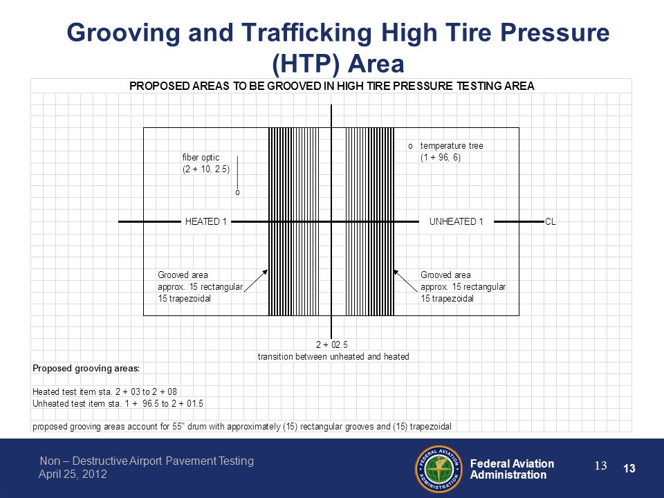 13 Federal Aviation Administration Non – Destructive Airport Pavement Testing April 25, 2012 Grooving and Trafficking High Tire Pressure (HTP) Area 13