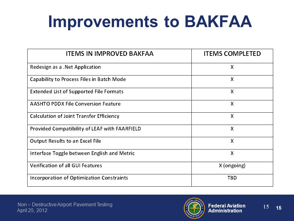 15 Federal Aviation Administration Non – Destructive Airport Pavement Testing April 25, 2012 Improvements to BAKFAA 15